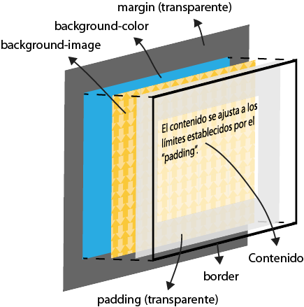 Modelo de caja en 3D